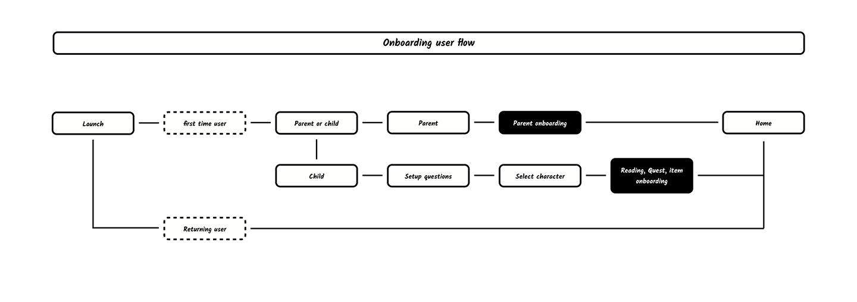 Onboarding user flow