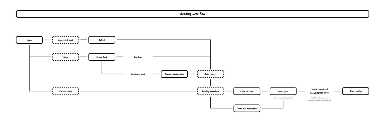 Reading user flow